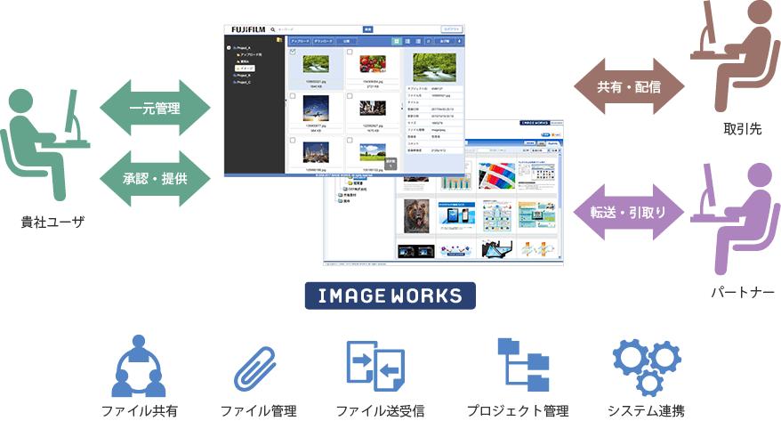 クラウド型ファイル管理・共有サ...